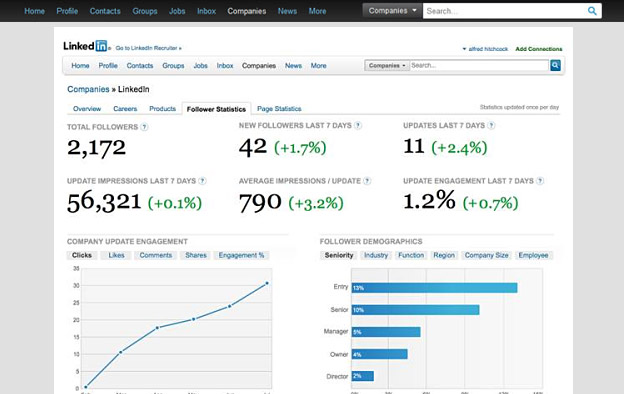 Linked In Follower Insights
